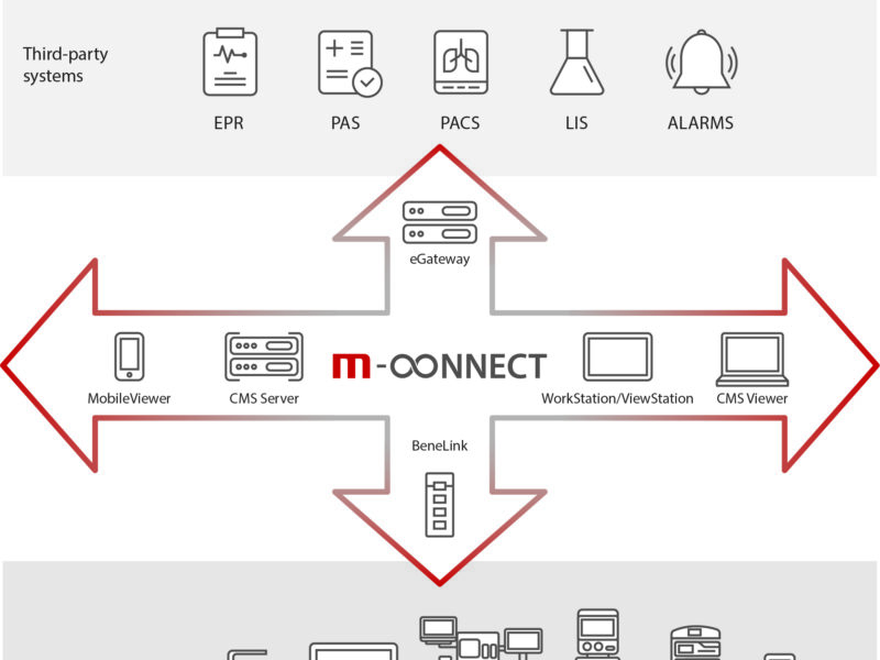 Mindray's M-Connect IT Solution
